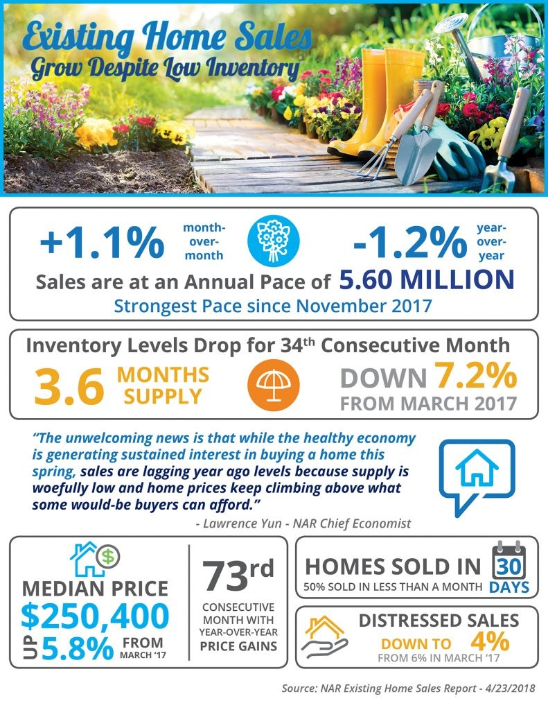 Existing Home Sales Grow Despite Low Inventory