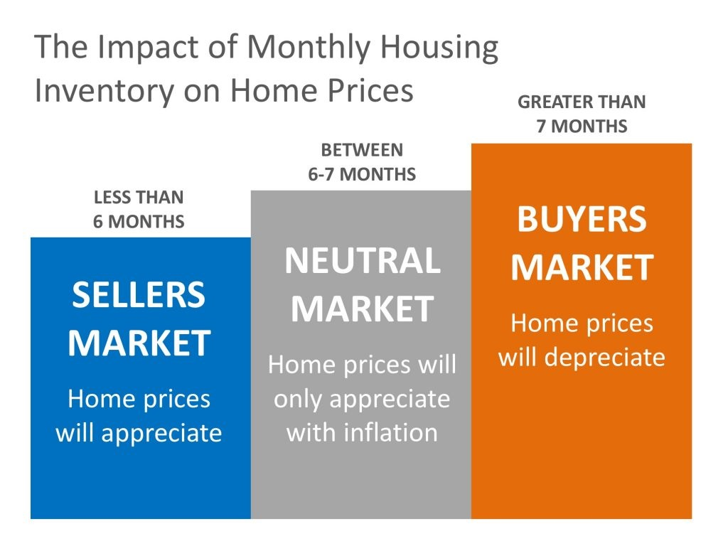 Why Home Prices Are Increasing Graph