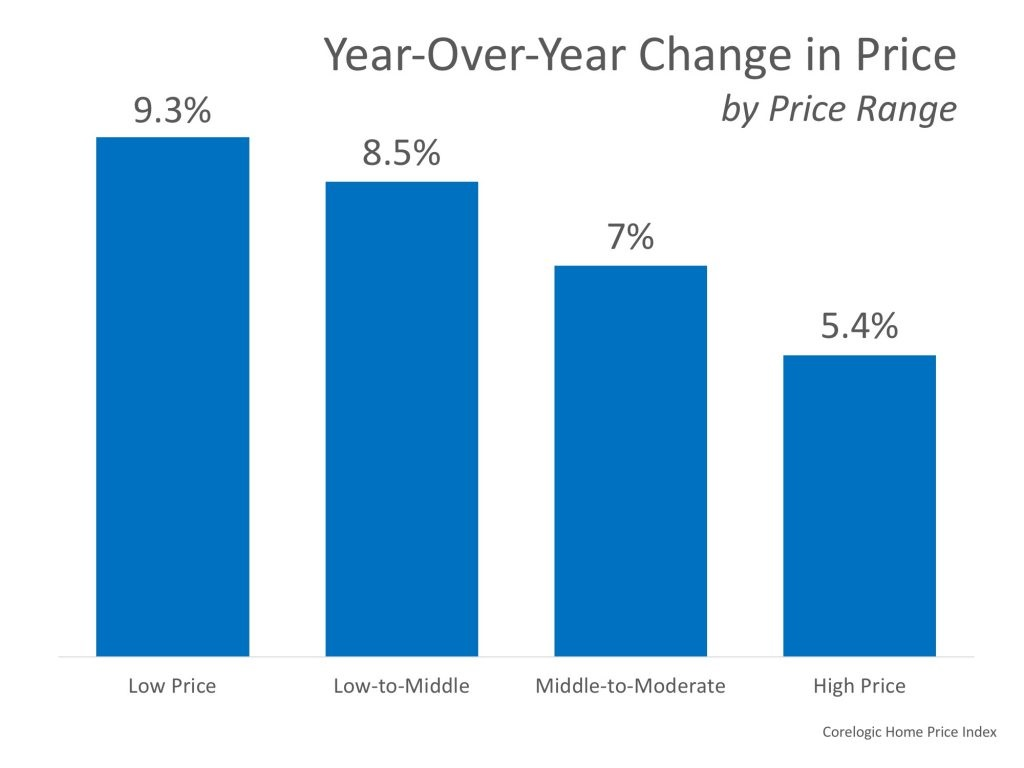 How Much Has Your Home Increased in Value Over the Last Year Graph