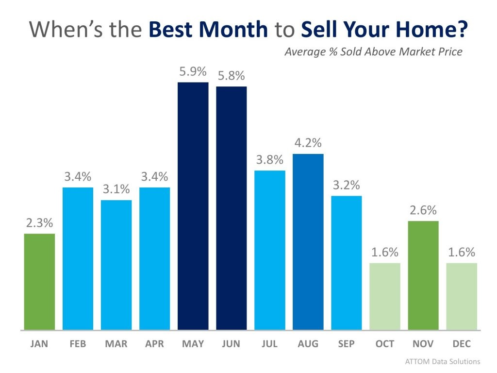 This Just In, Data Says May is the Best Month to Sell Your Home