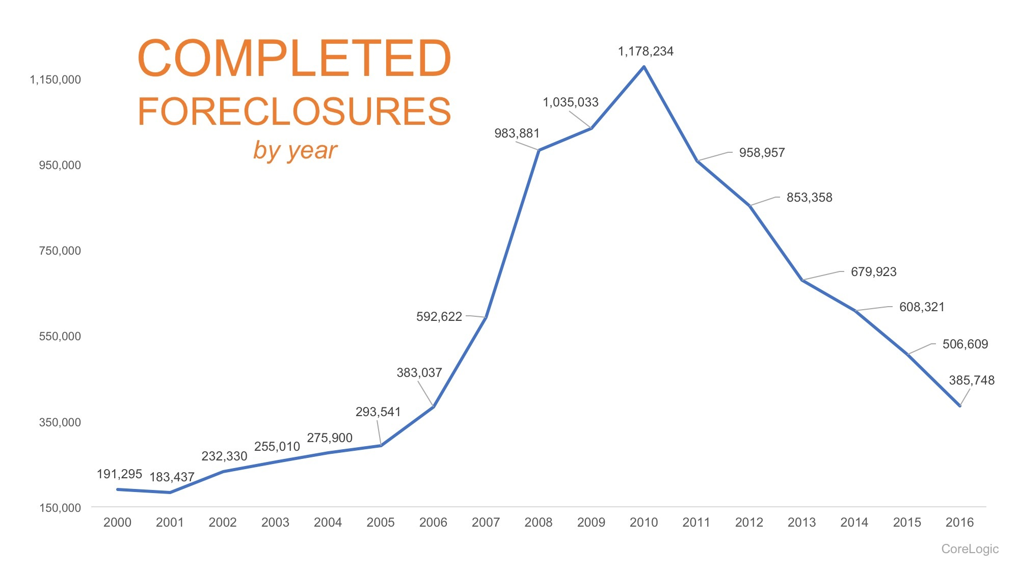 Foreclosures-STM