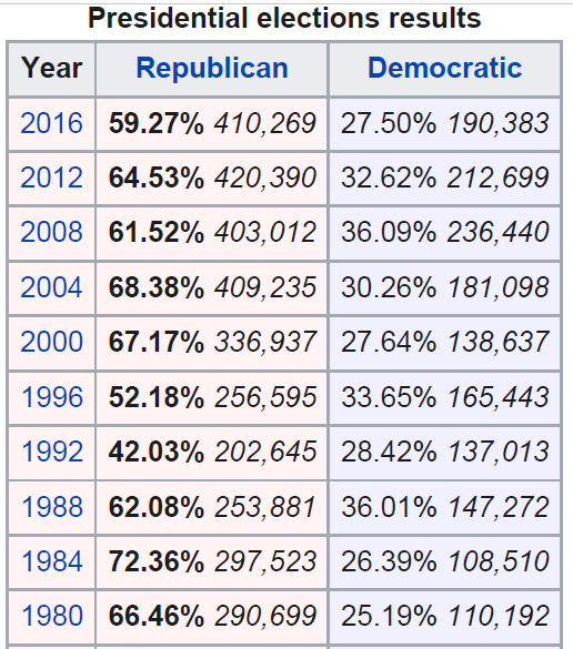 Idaho election results
