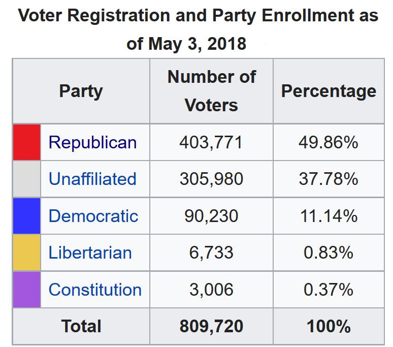 Idaho Voter reg 2018