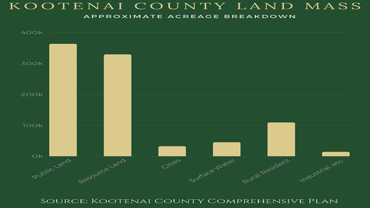 Kootenai County Acreage 1