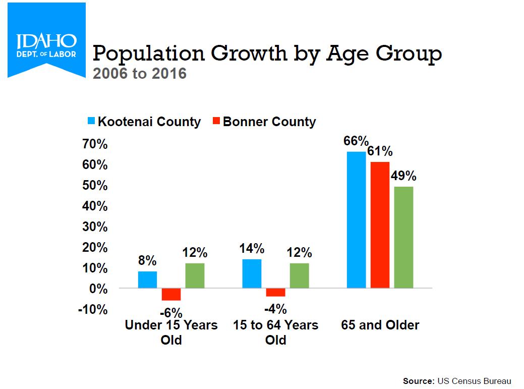 Idaho Population Growth Chart