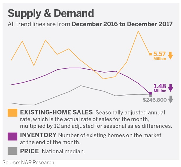 Chart-real -estate-_supply-demand