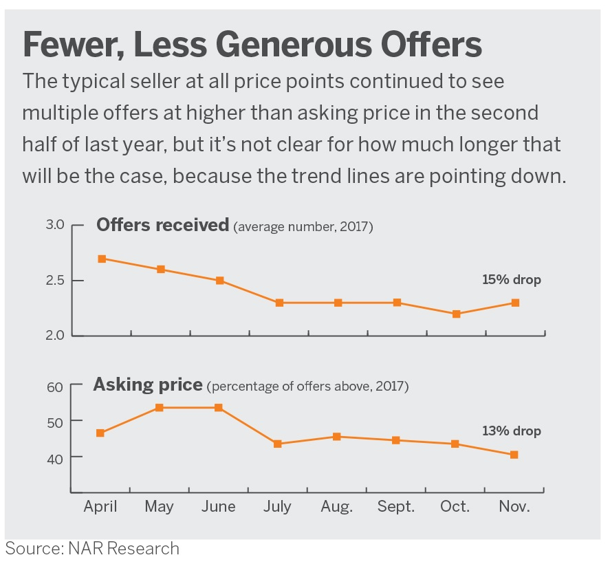 fewer-less-generous-offers-chart-march18