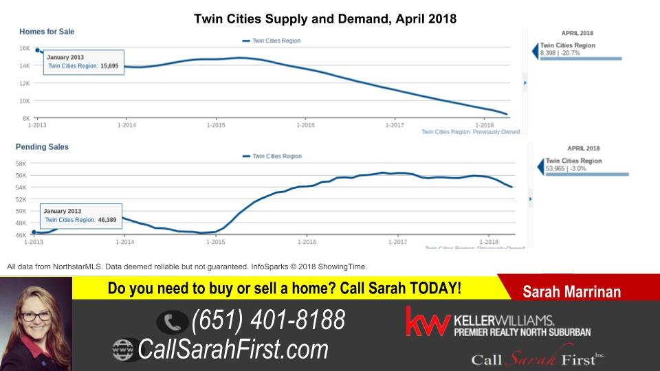 Twin Cities Real Estate Supply and Demand 4-18