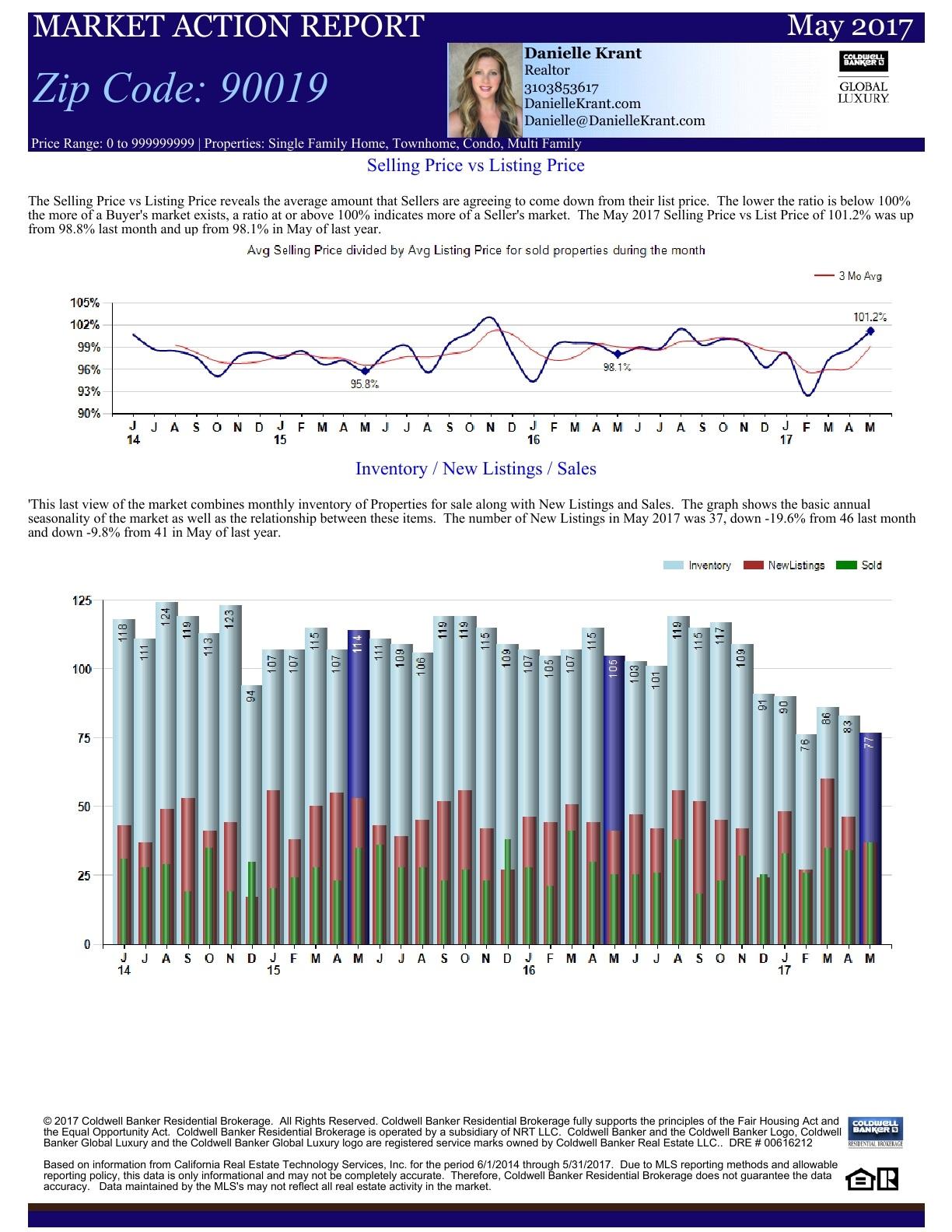 market action report3