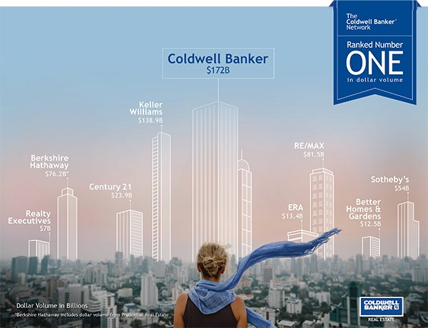 The Coldwell Banker Network, Ranked Number ONE in Dollar Volume