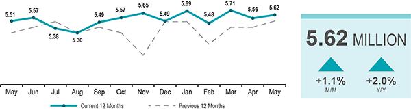Home Sales Graph