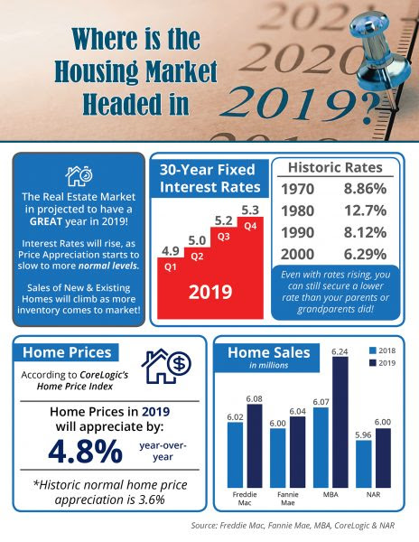 2019 house