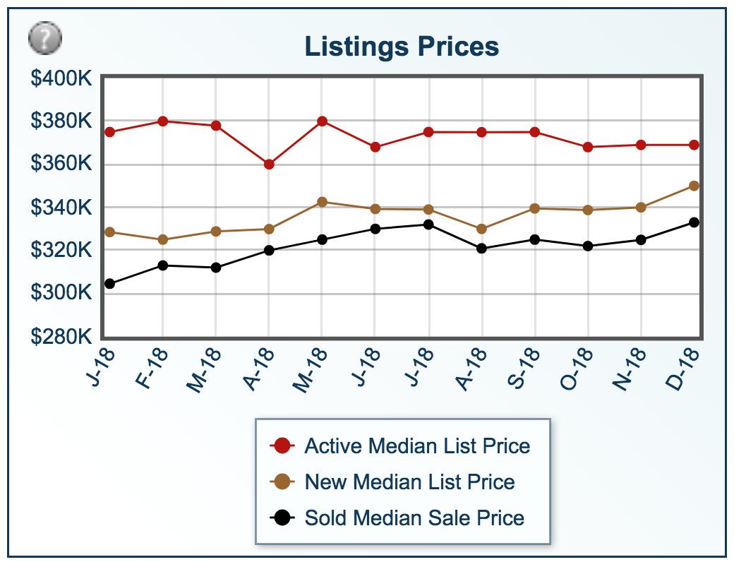 listing-prices-gilbert-2018