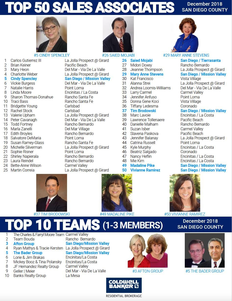 Top Agents in San Diego