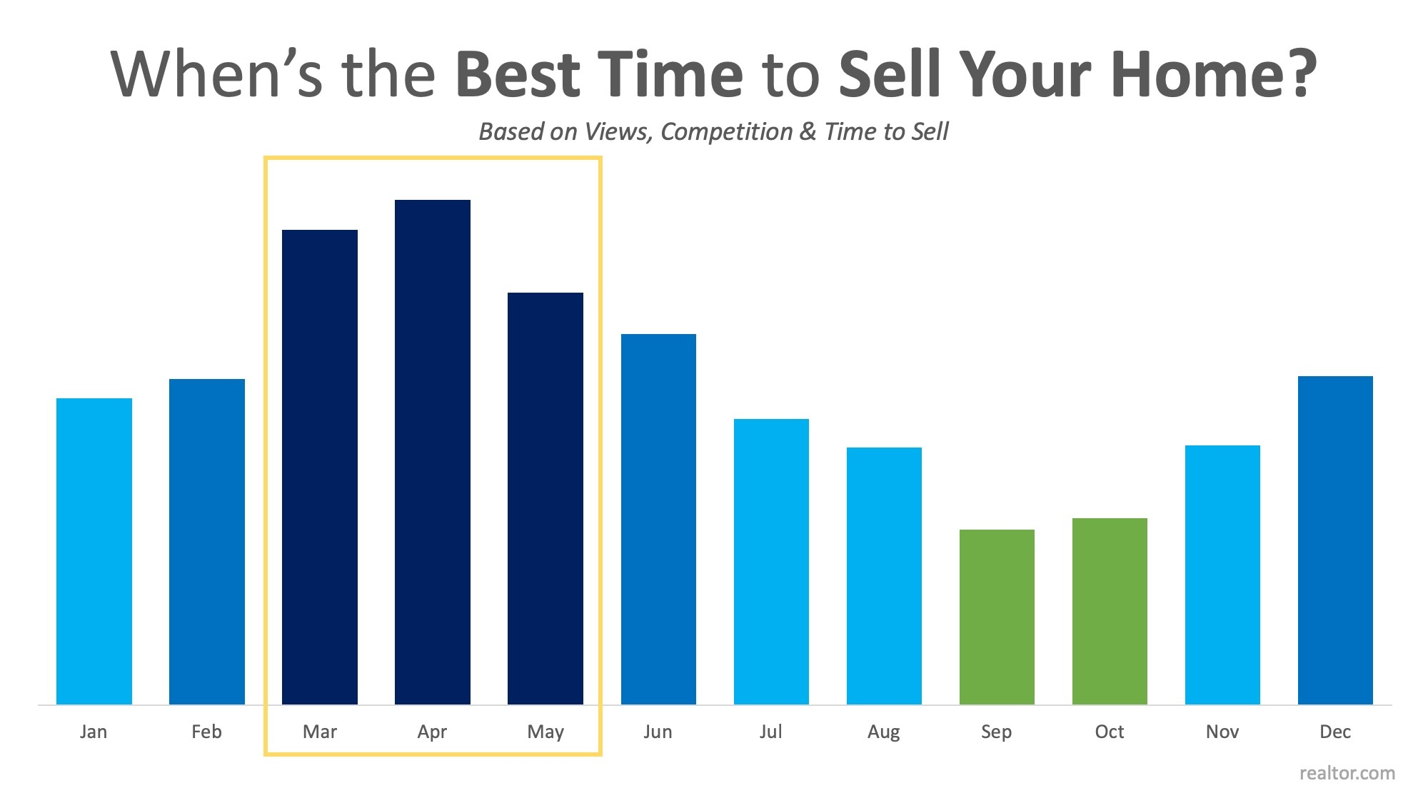 Best Time To Sell