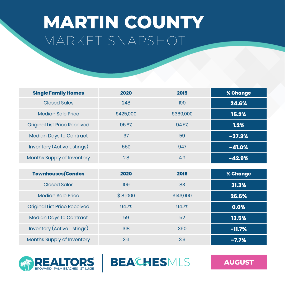 2020 AUGUST MARTIN COUNTY STATS