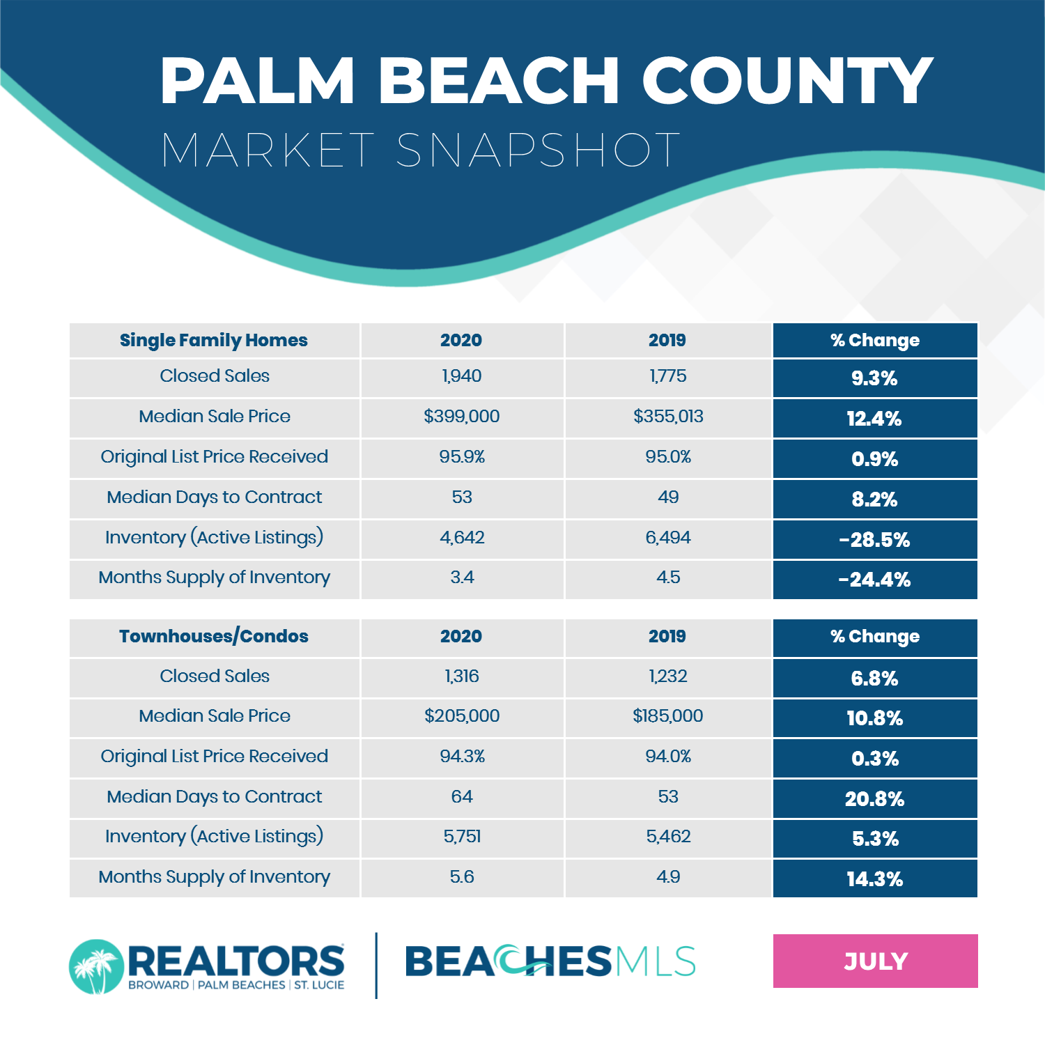 2020 JULY PALM BEACH COUNTY STATS