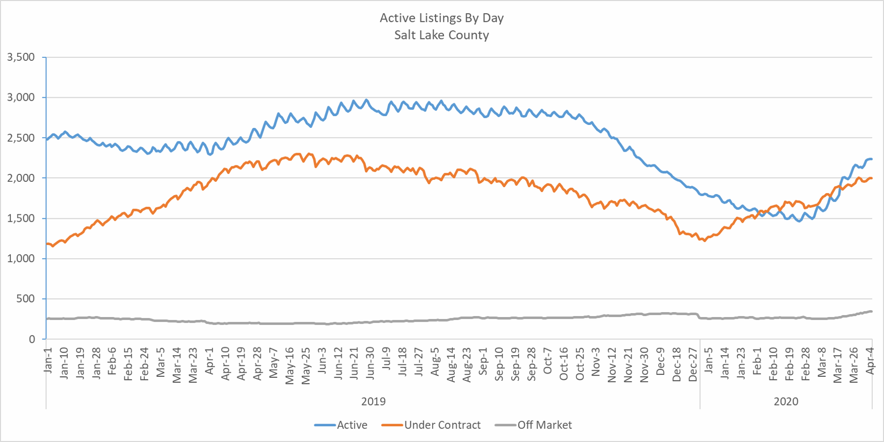 History of Active Listings in Salt Lake County