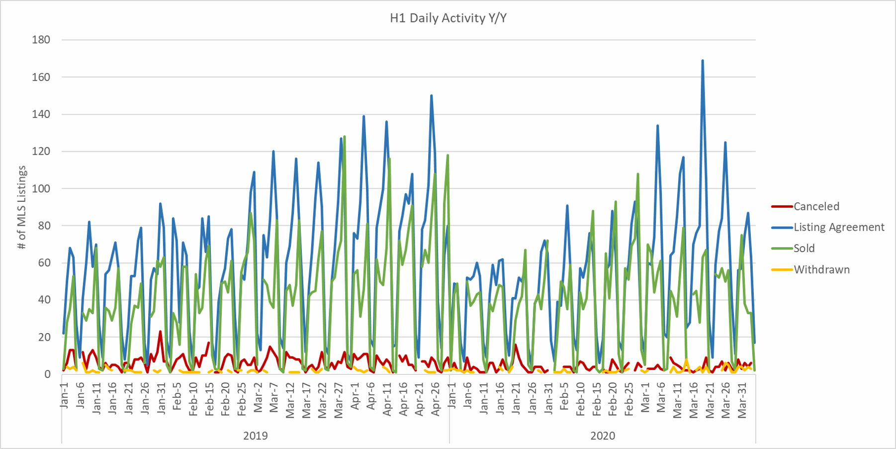 H1 Daily Listing Activity for Salt Lake County