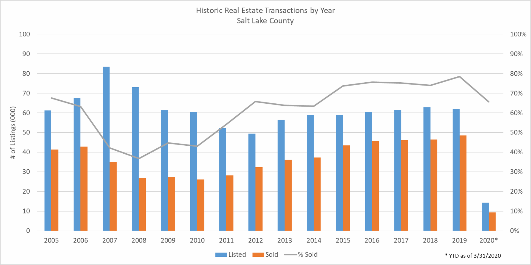 History of Listings and Sales in Salt Lake County