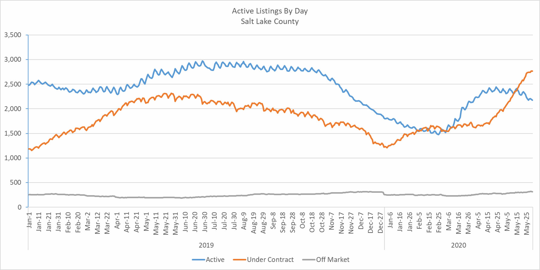 Active and Under Contract Listings