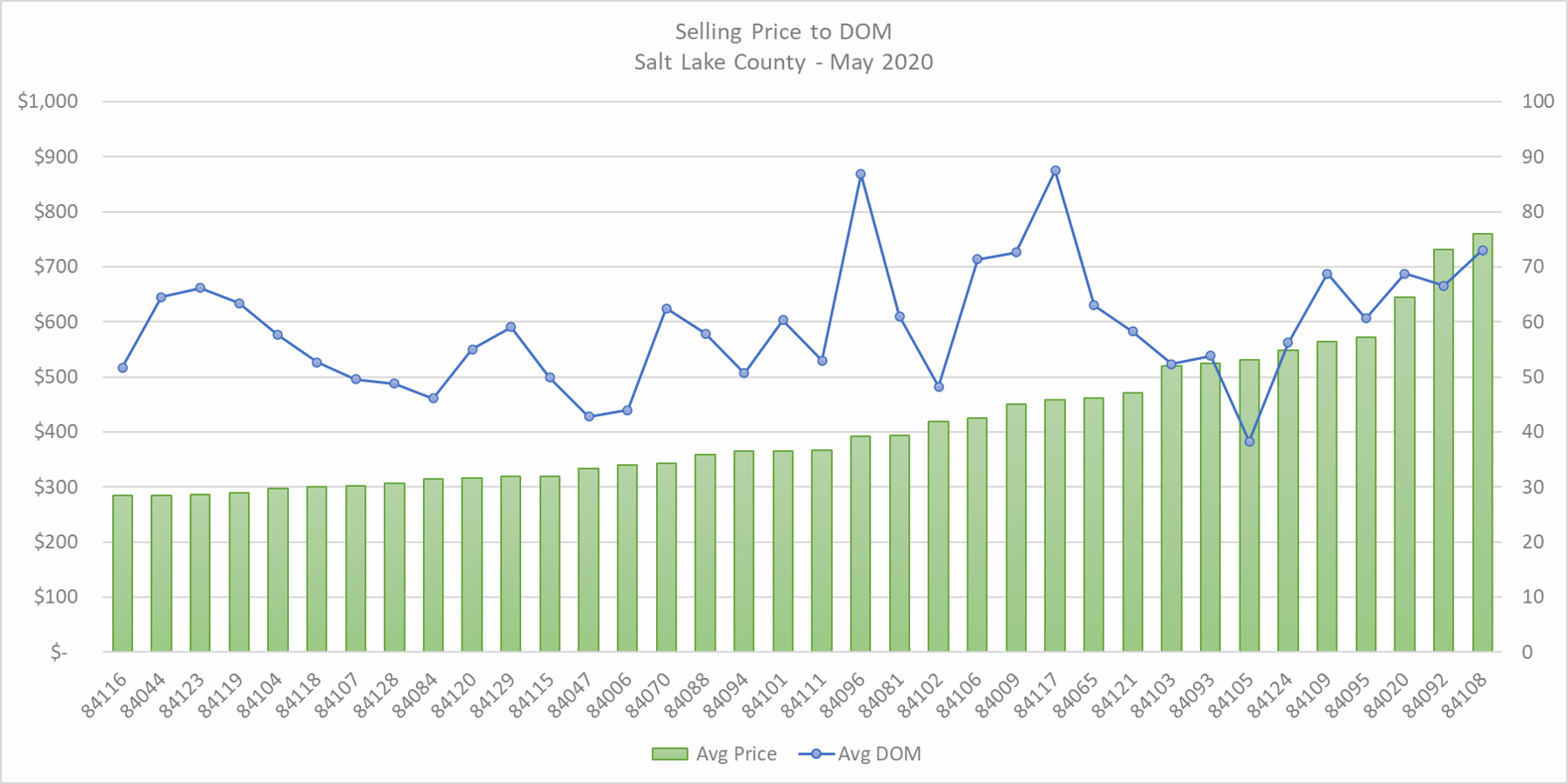 Price and Days on Market
