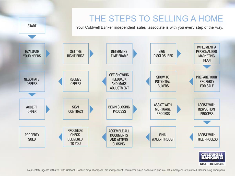 The Steps to Selling a Home