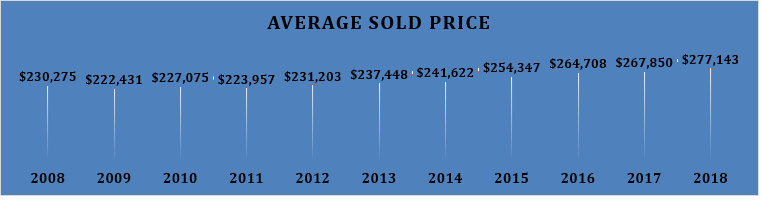 Average Sales Price