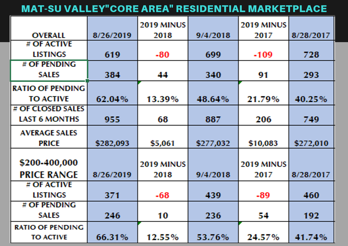MAT-SU VALLEY_CORE AREA_ RESIDENTIAL MARKETPLACE