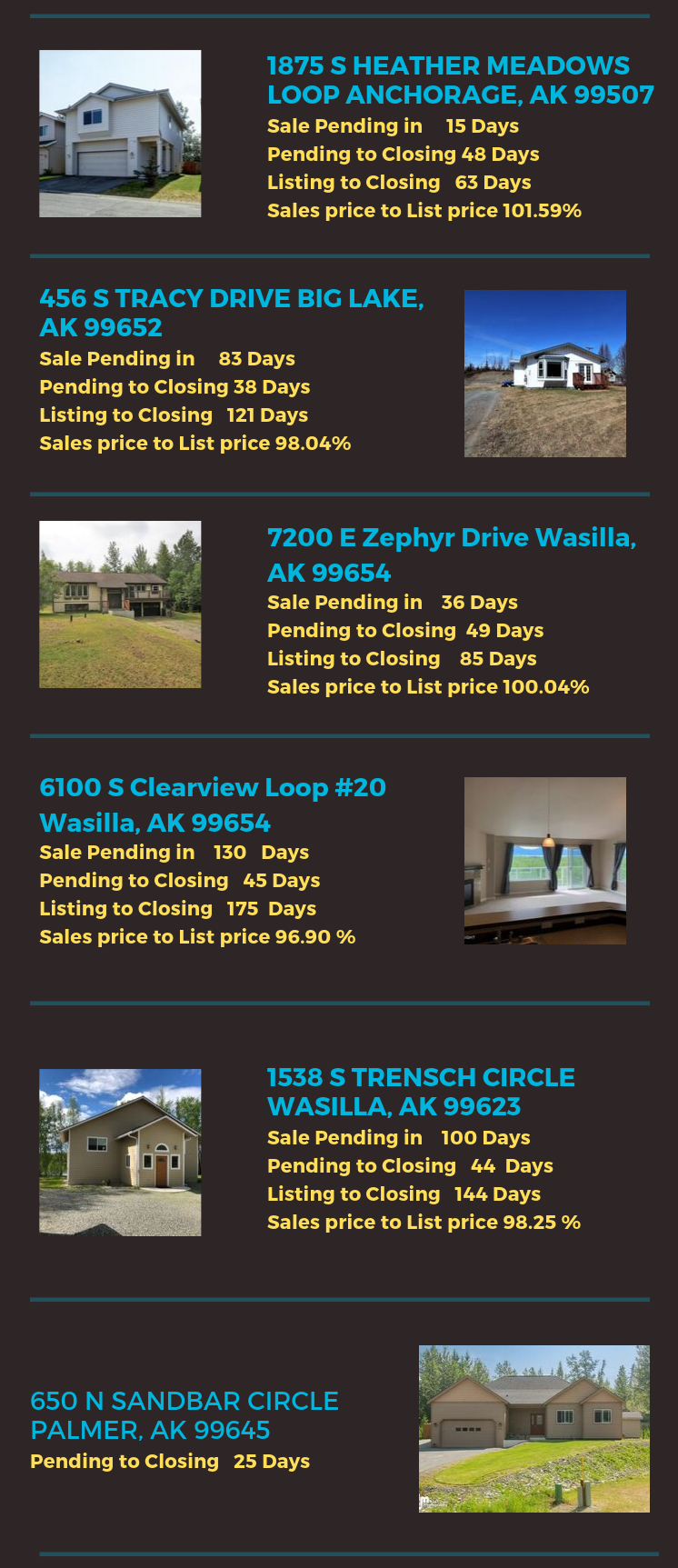 Sale Pending in 15 Days Pending to Closing 48 Days Listing to Closing 63 Days Sales price to List pr