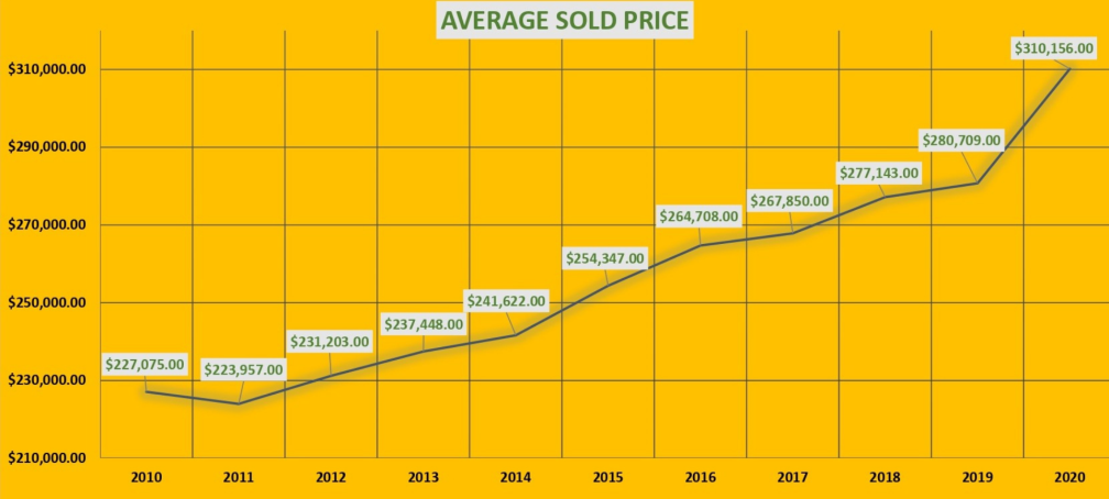 Average Sold Price -Dave's Alaska Homes