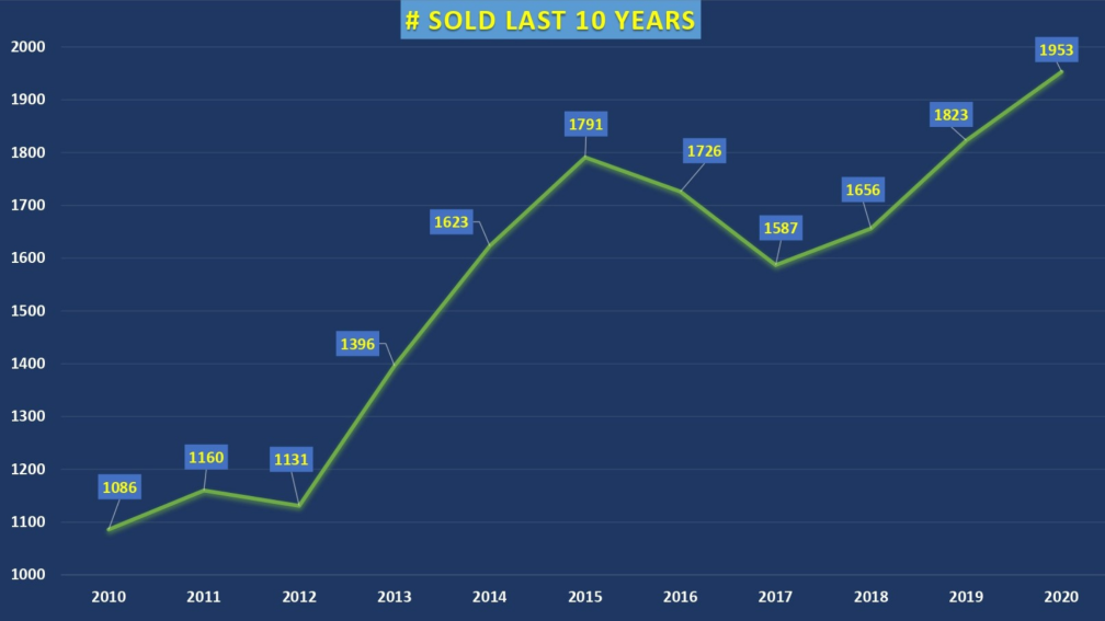 Number of Sold last 10 Years -Daves Alaska Homes