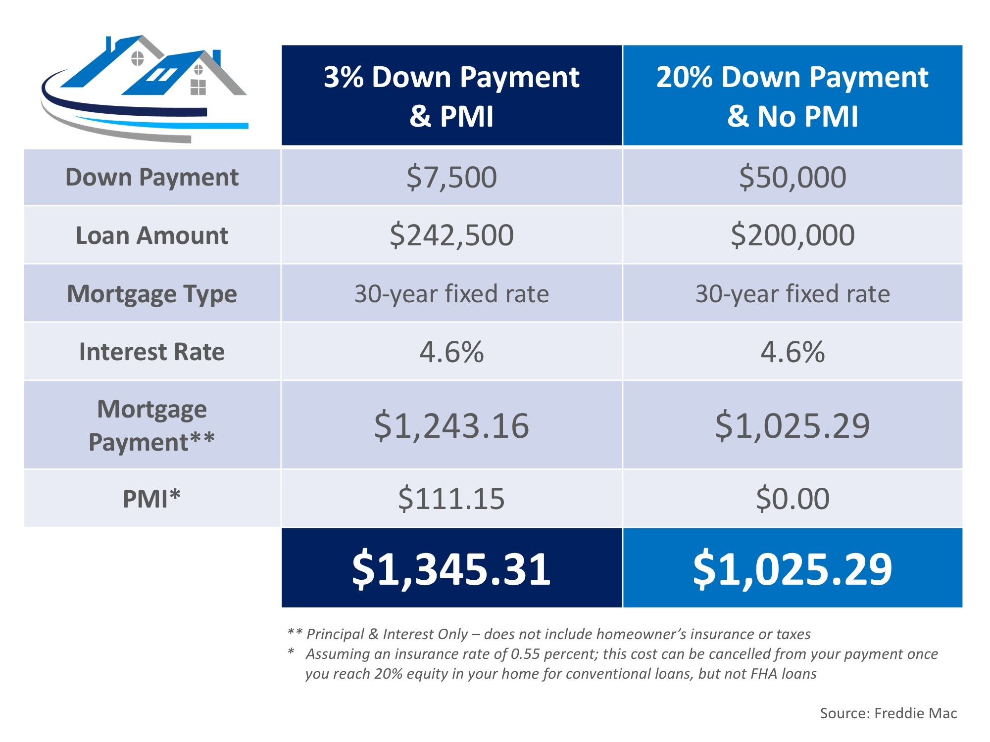 the cost of not paying pmi graph