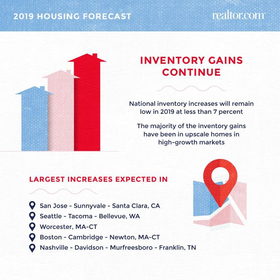 https---blogs-images.forbes.com-alyyale-files-2018-12-RDC-2019-housing-forecast-inventory-and-metros