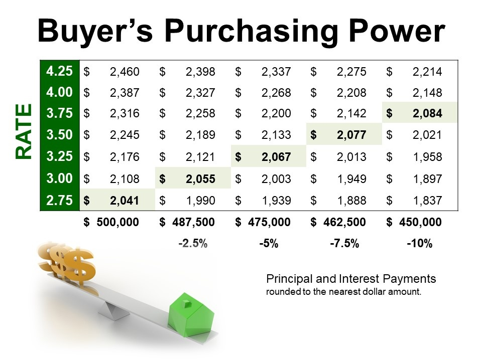 Buyers Purchasing Power