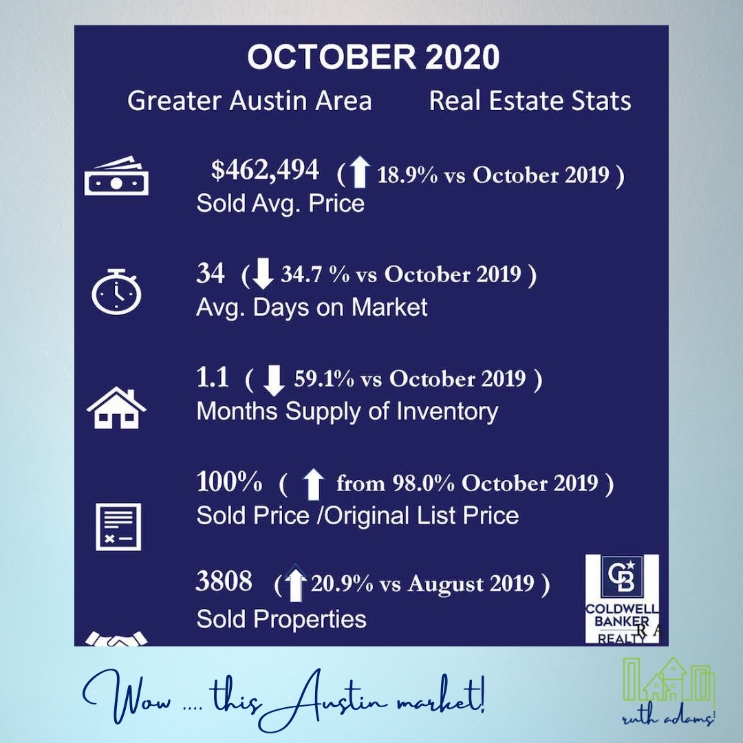 Austin real estate stats October 2020 great market low rates stable
