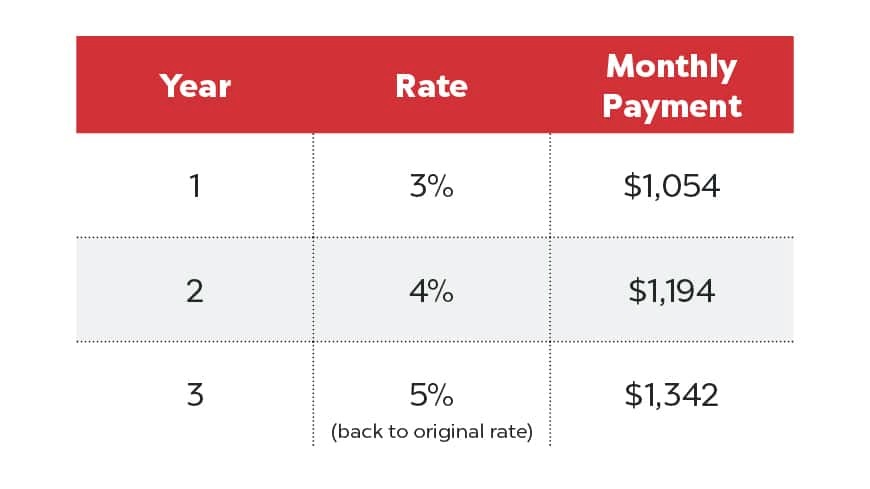 mortgage buy-down-blogpost-table-870x489-v1