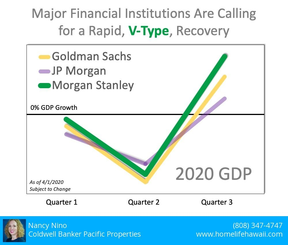 Major financial institutions are calling for a rapid, V-type, recovery