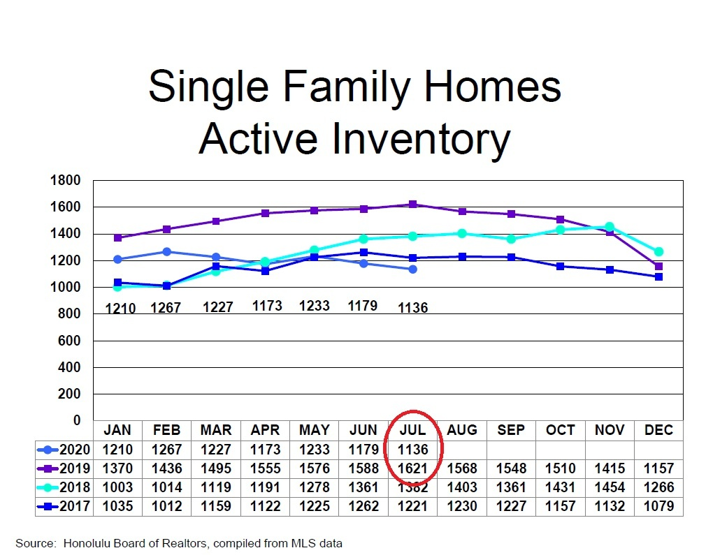 Single Family Homes - Active Inventory - July 2020