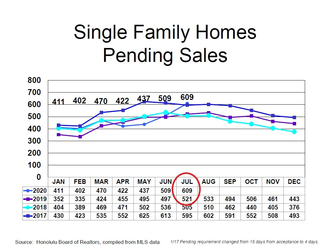 Single Family Homes Pending Sales - July 2020