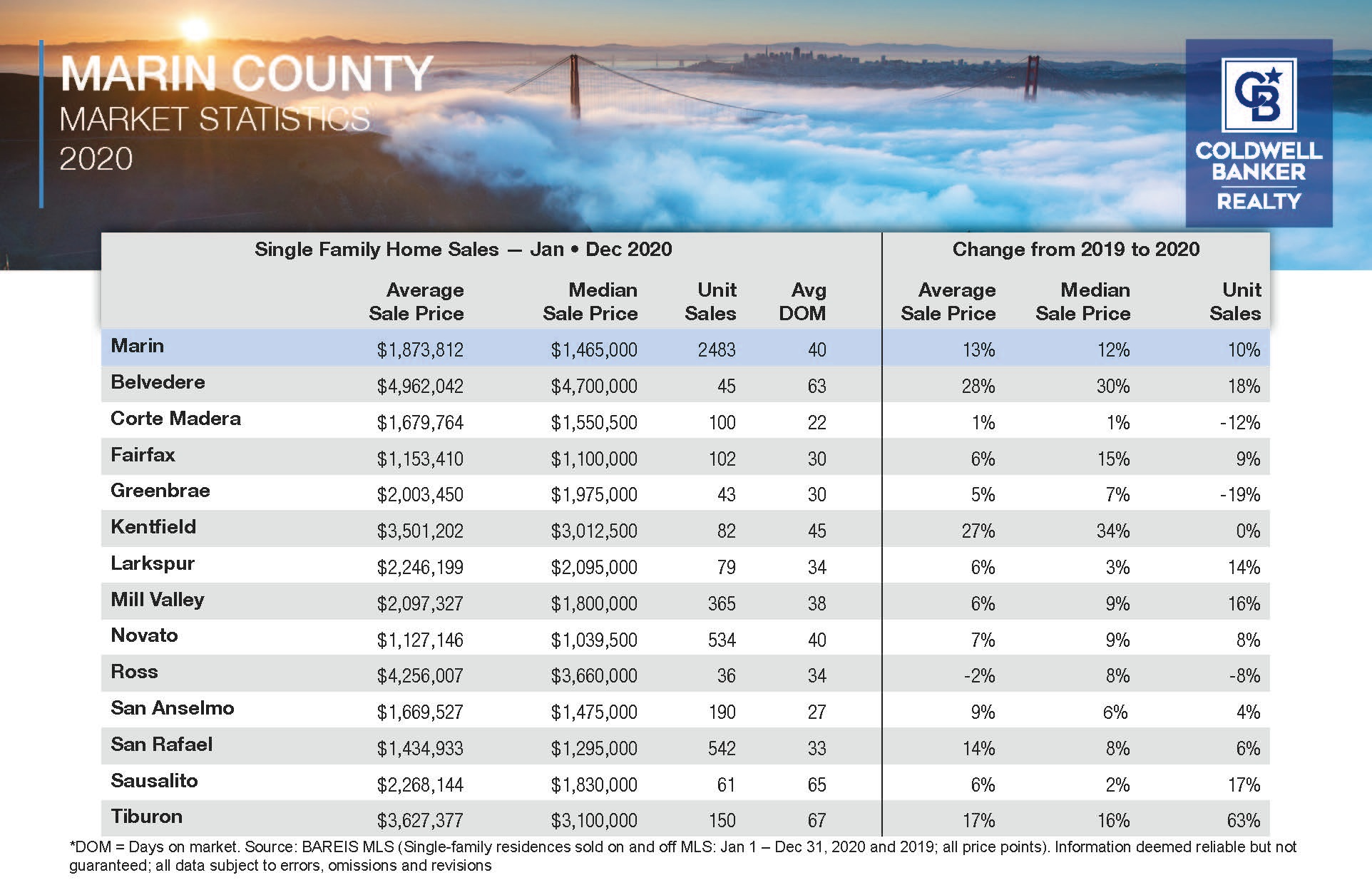 2020 Marin County By City Stats