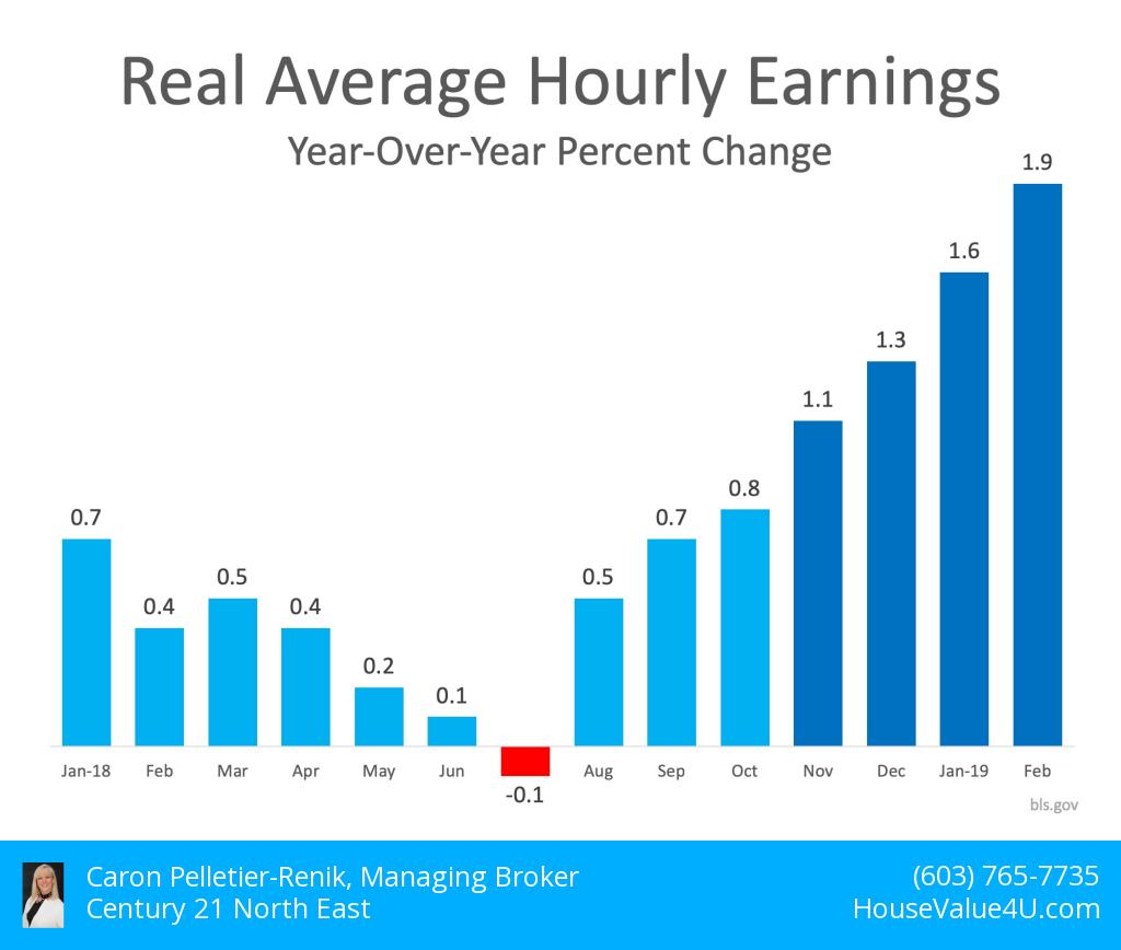 real average hourly