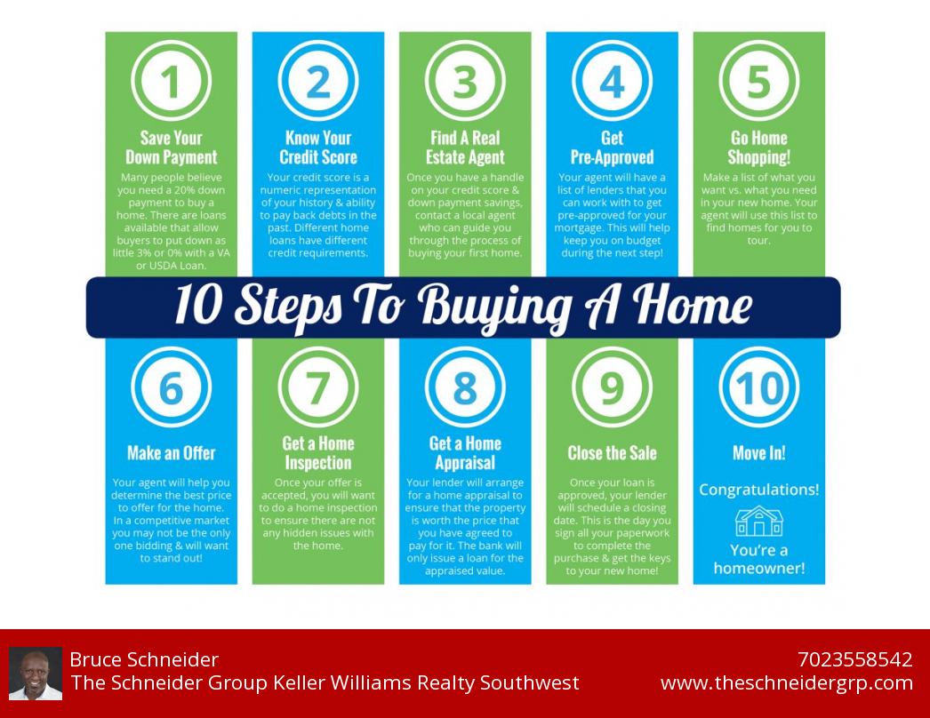 10 Steps to Buyng a House [Infographic]