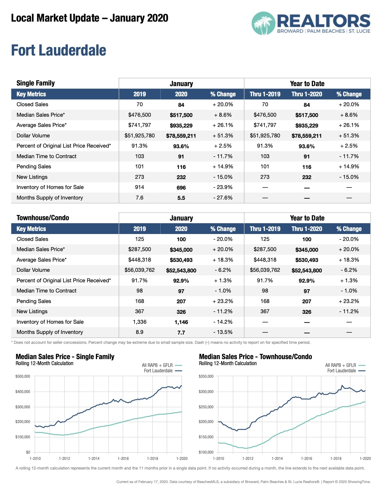 Fort Lauderdale Real Estate | January 2020 Market Update