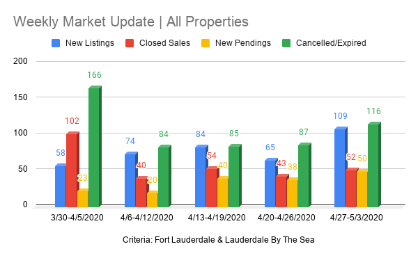 Fort Lauderdale Real Estate chart