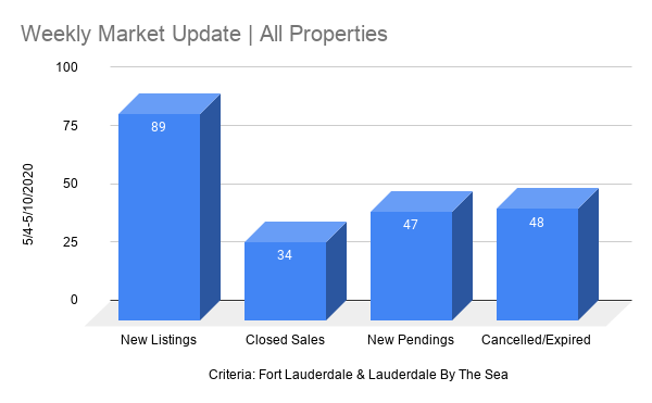 Fort Lauderdale Real Estate chart  - Weekly Report May 4th, 2020