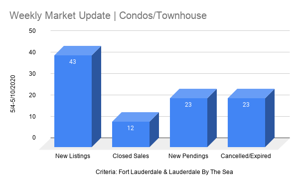 Fort Lauderdale Real Estate chart / Condos May 4th 2020