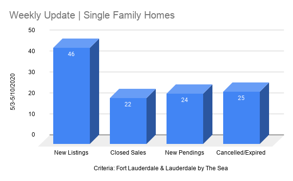 Fort Lauderdale Real Estate chart | Single Family May 4th 2020