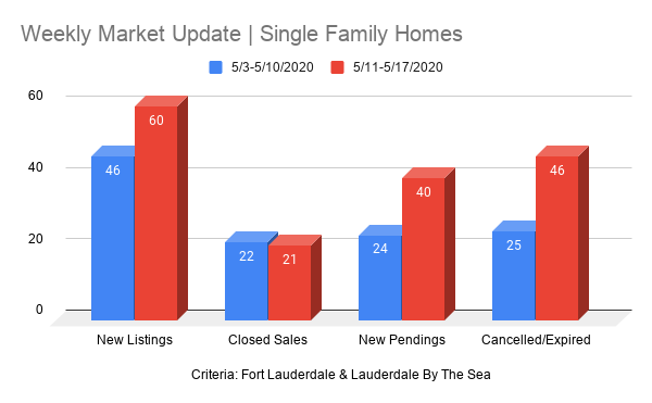 Fort Lauderdale Real Estate chart - Weekly Report May 25, 2020