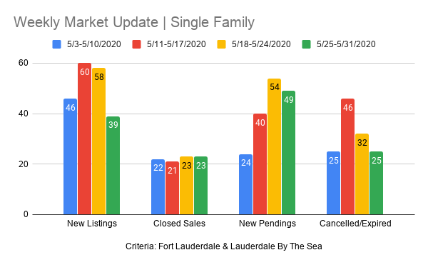 Fort Lauderdale Real Estate chart - Single Family Homes